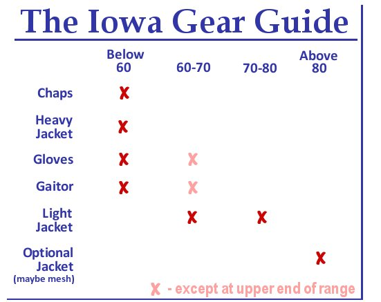 Motorcycle Gear Guide for Iowa | Biker Chick News